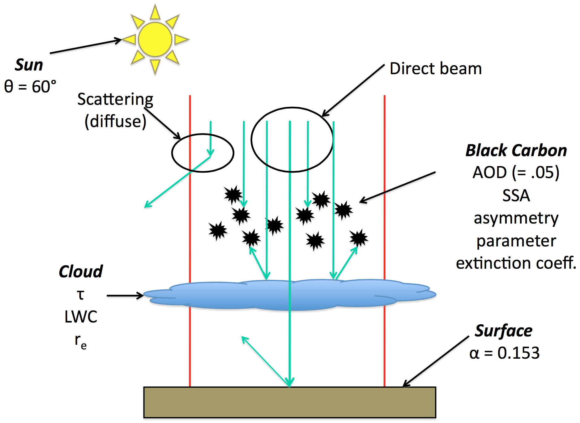 Schematic of black carbon forcing above highly reflective clouds